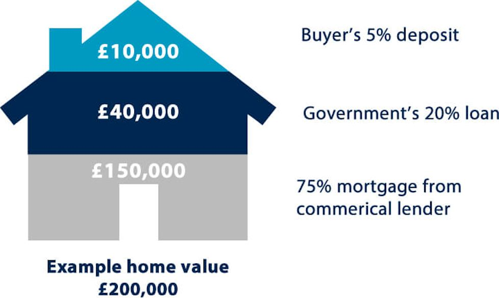 Help to Buy sends number of first-time buyers into the 12-year record books